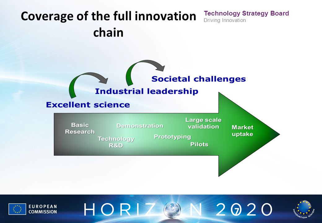 Coverage of the full innovation chain