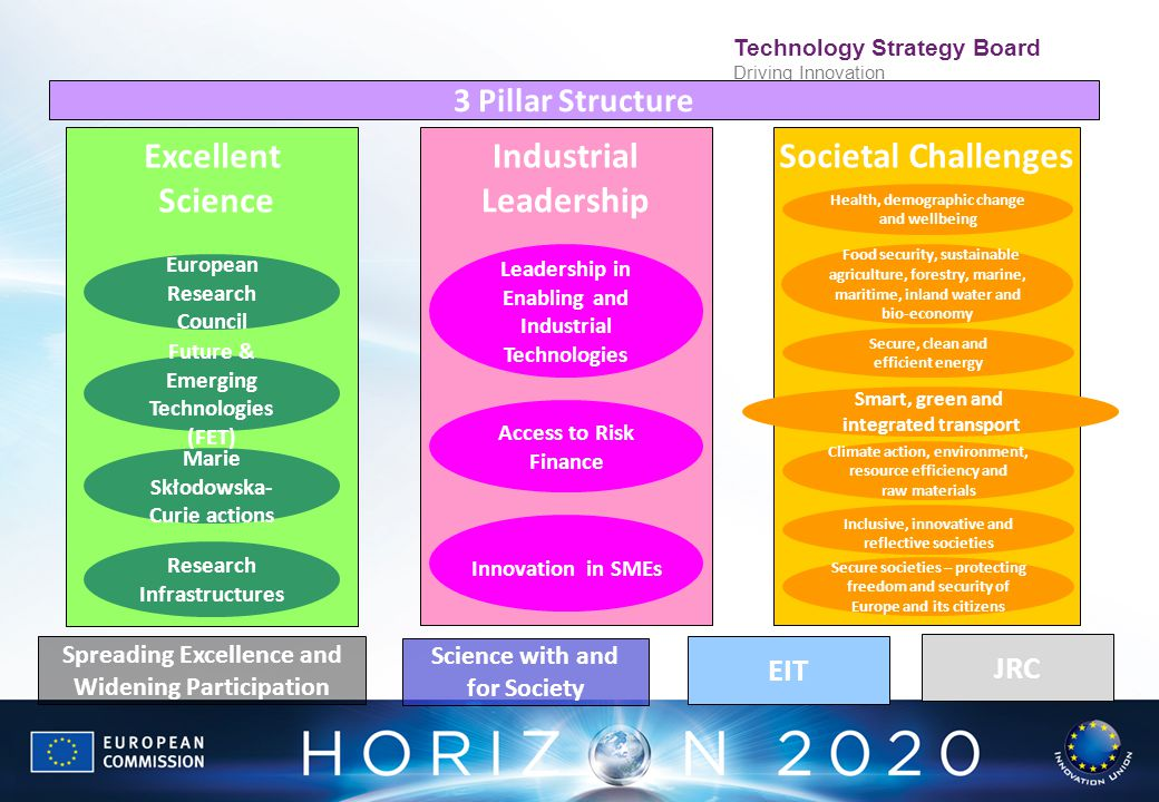 Excellent Science Industrial Leadership Societal Challenges