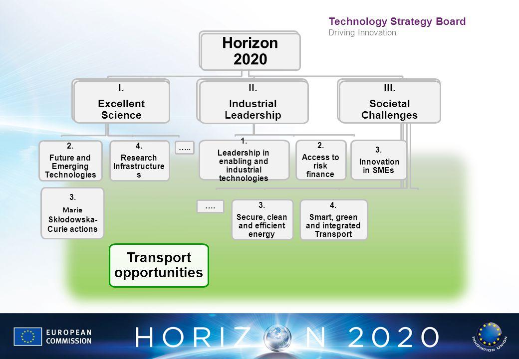 Horizon 2020 Transport opportunities III. Societal Challenges II.
