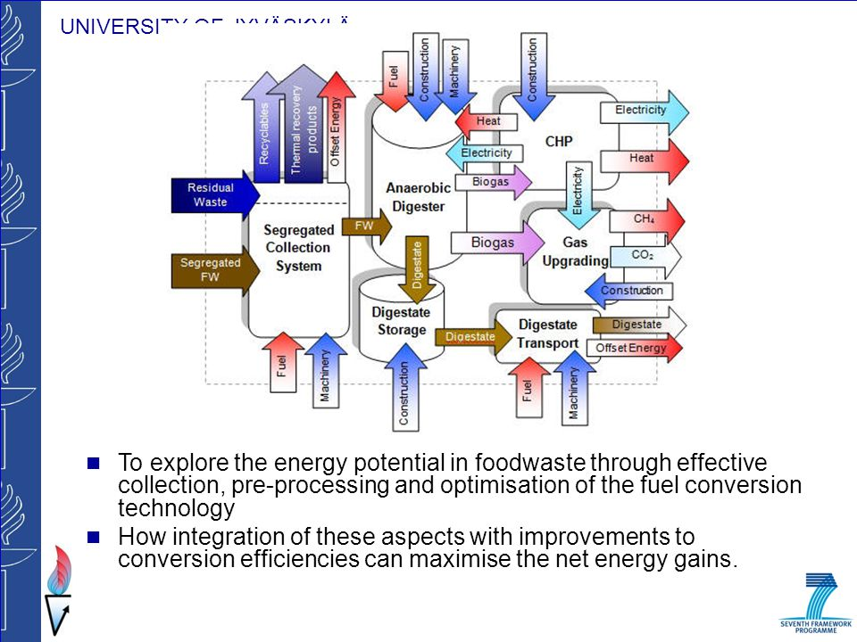 To explore the energy potential in foodwaste through effective collection, pre-processing and optimisation of the fuel conversion technology