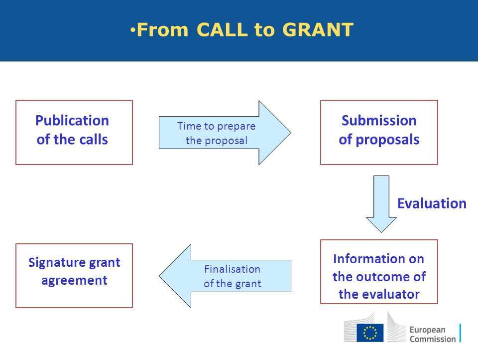 Signature grant agreement Information on the outcome of the evaluator