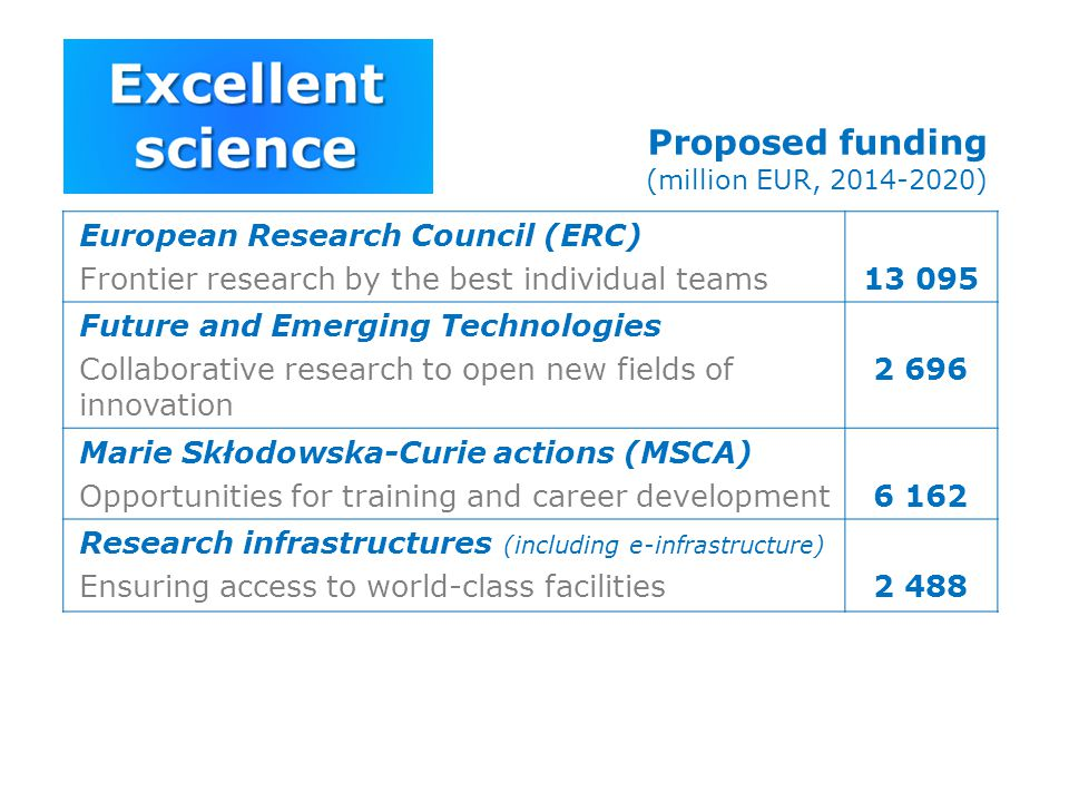 Proposed funding (million EUR, 2014-2020)