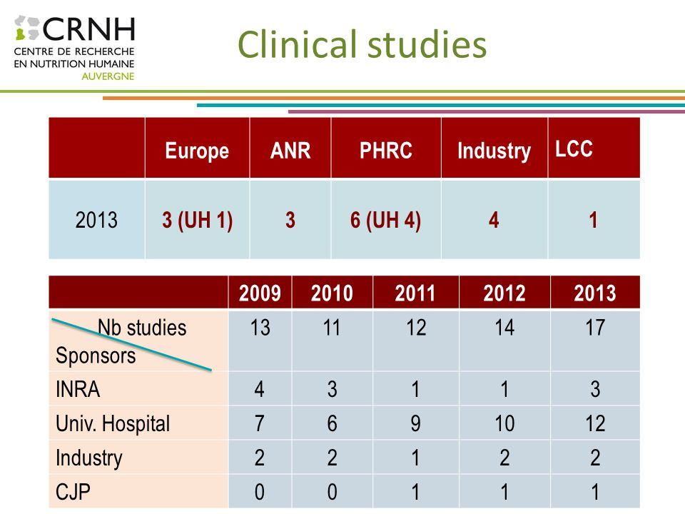 Clinical studies Europe ANR PHRC Industry LCC 2013 3 (UH 1) 3 6 (UH 4)