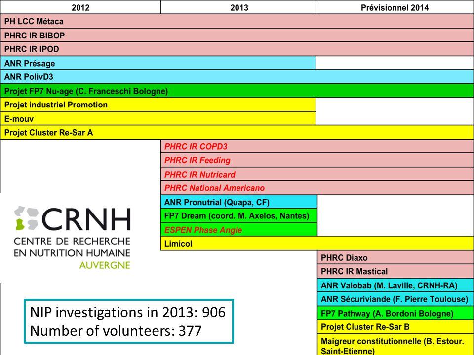 Clinical studies NIP investigations in 2013: 906