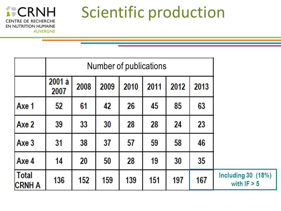 Scientific production