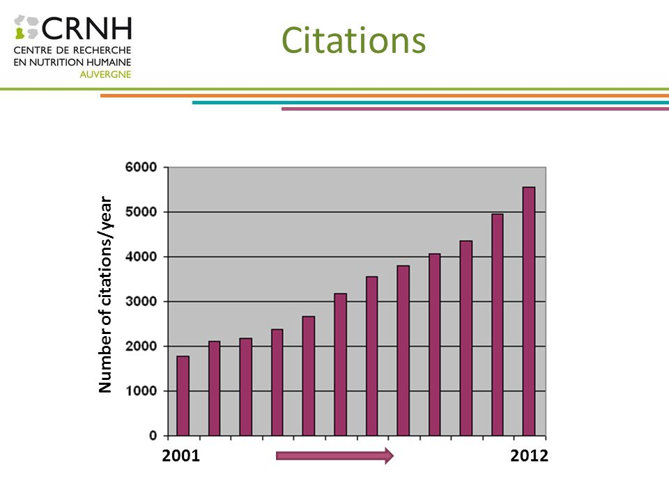 Citations Number of citations/year 2001 2012