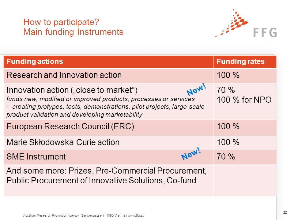 Funding rate for Research and Innovation actions