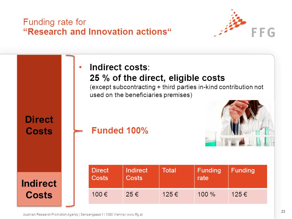 "Funding rate for ""Innovation actions"