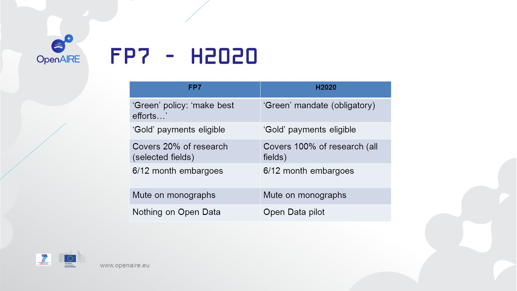 FP7 – H2020 'Green' policy: 'make best efforts…'