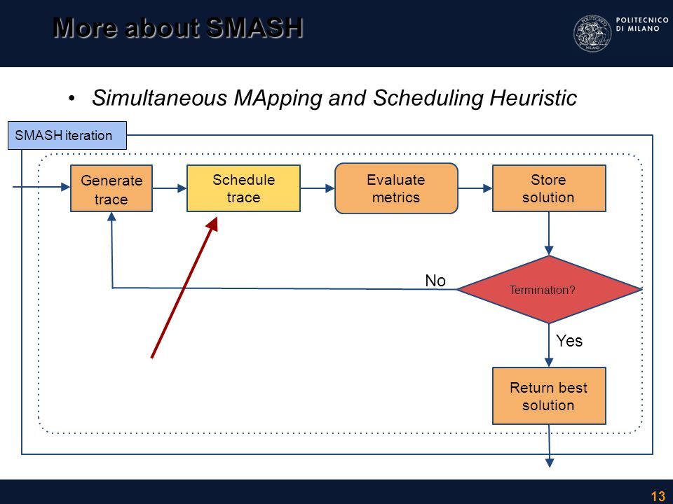 More about SMASH Simultaneous MApping and Scheduling Heuristic No Yes