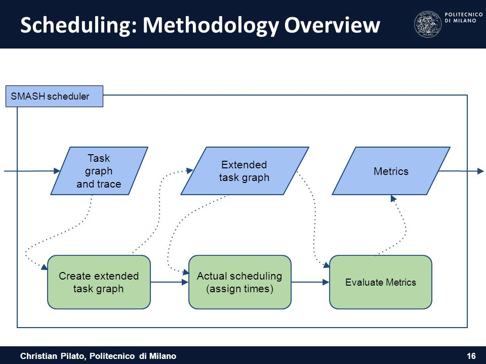 Scheduling: Methodology Overview