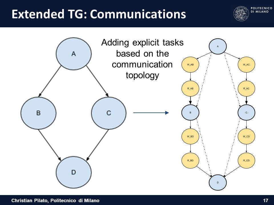 Extended TG: Communications