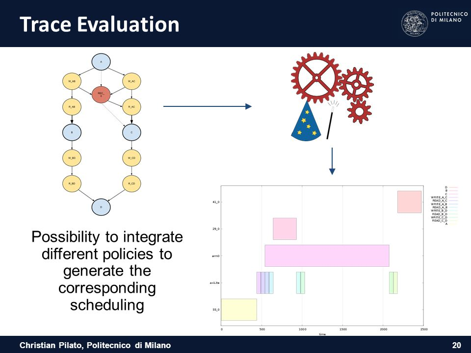 Trace Evaluation Possibility to integrate different policies to generate the corresponding scheduling.