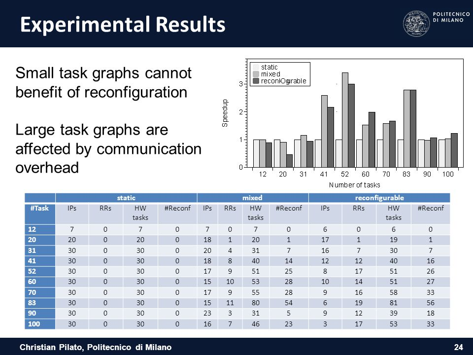 Experimental Results Small task graphs cannot benefit of reconfiguration. Large task graphs are affected by communication overhead.