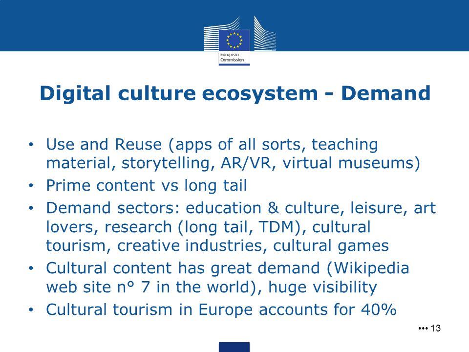 Digital culture ecosystem - Demand