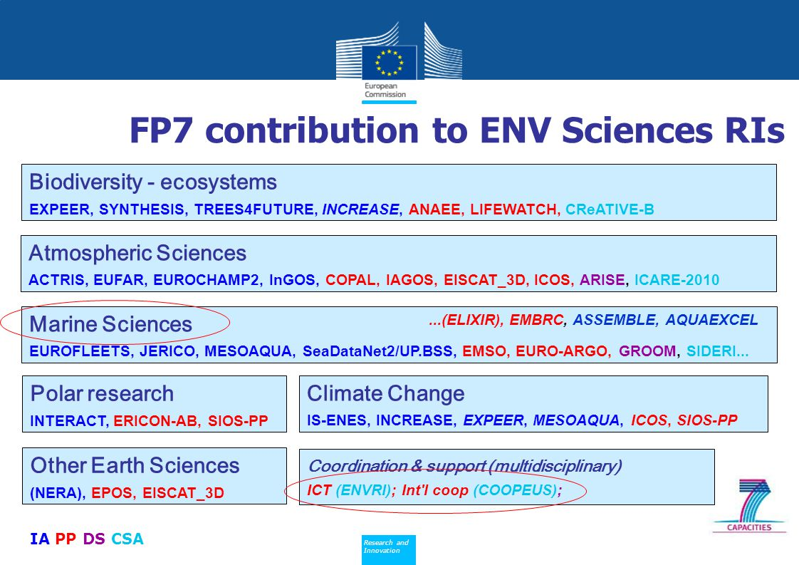 FP7 contribution to ENV Sciences RIs