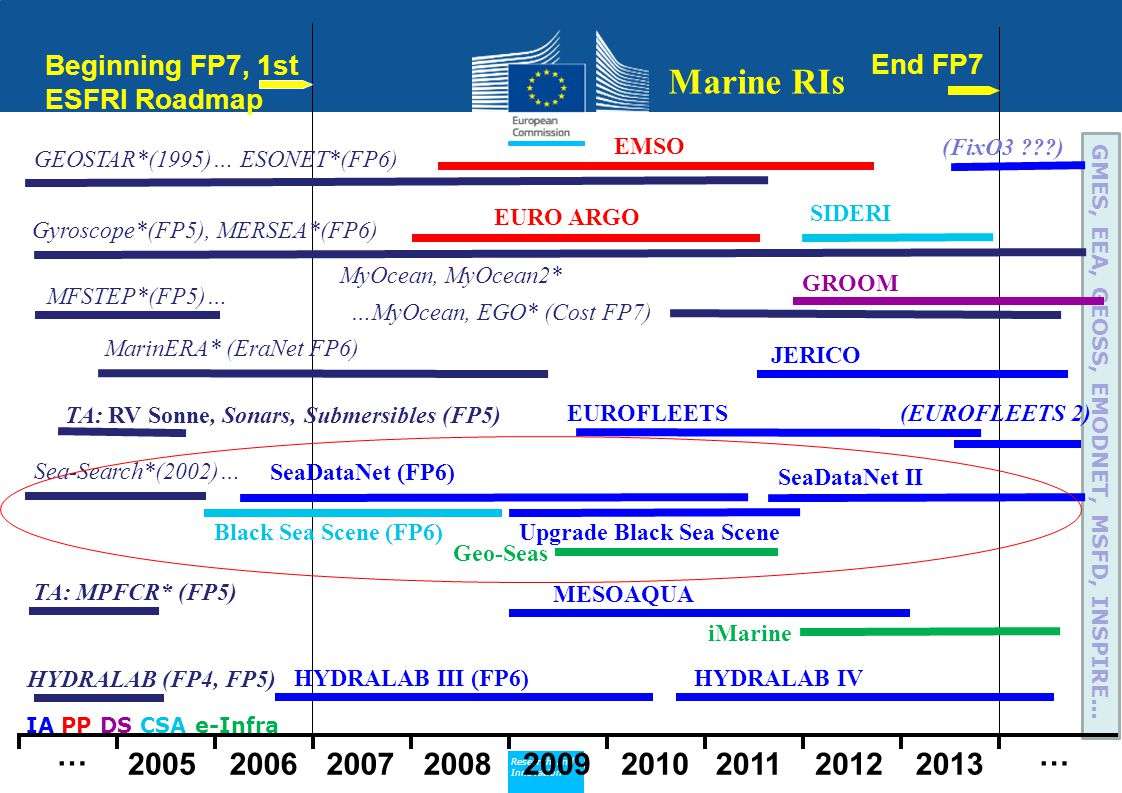 Beginning FP7, 1st ESFRI Roadmap