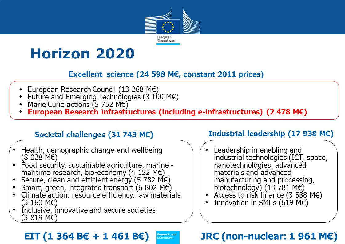 Societal challenges (31 743 M€) Industrial leadership (17 938 M€)