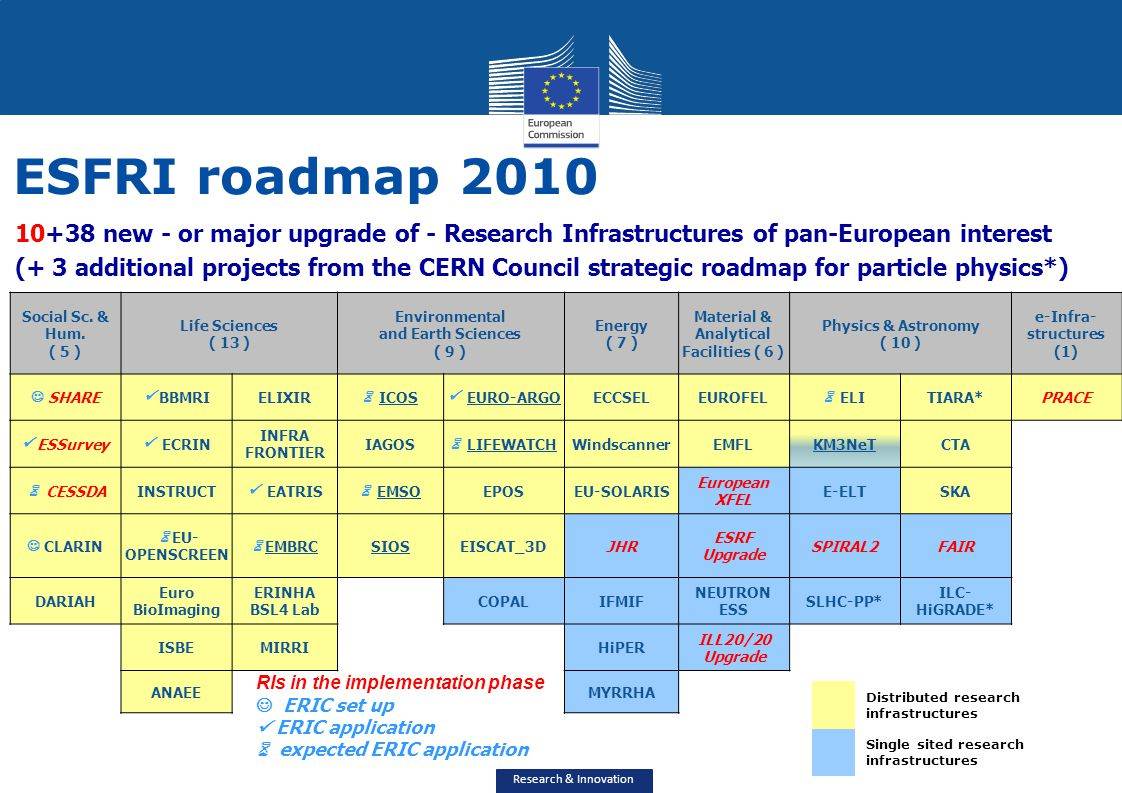 ESFRI roadmap 2010 10+38 new - or major upgrade of - Research Infrastructures of pan-European interest.