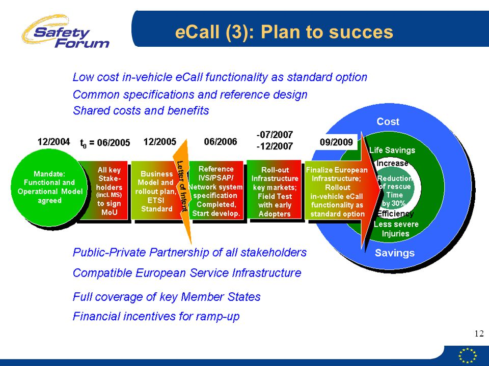 eCall (3): Plan to succes