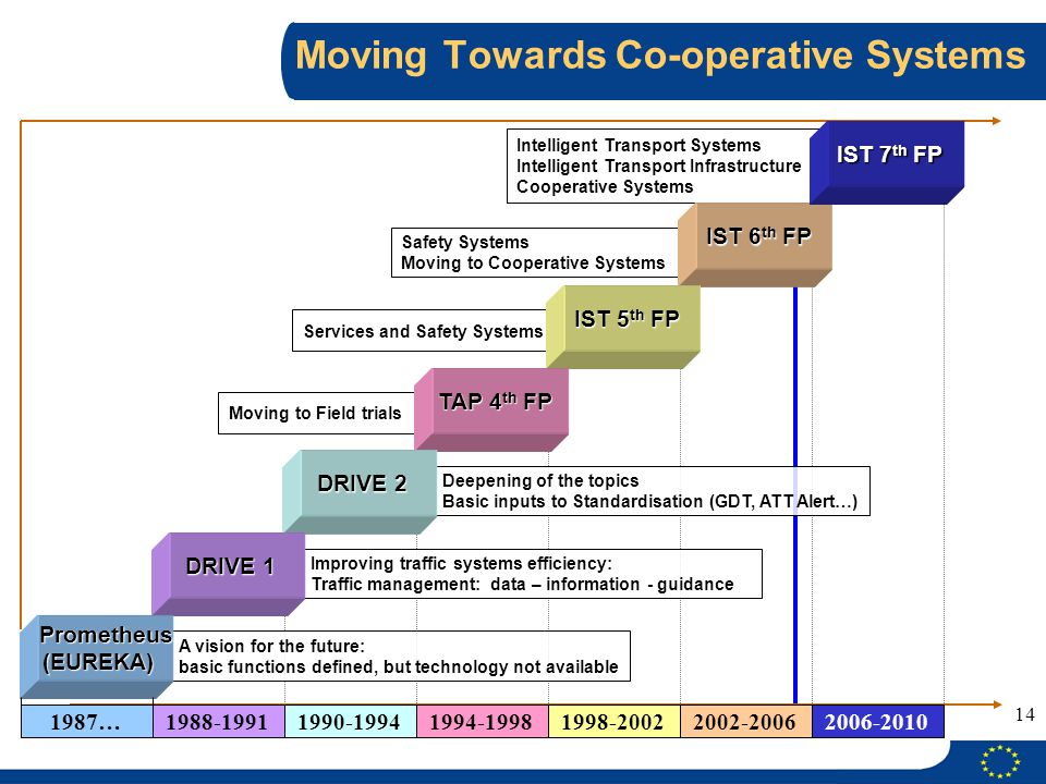 Moving Towards Co-operative Systems