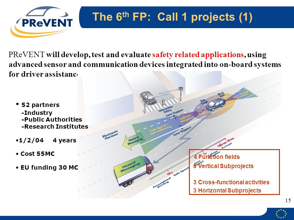The 6th FP: Call 1 projects (1)