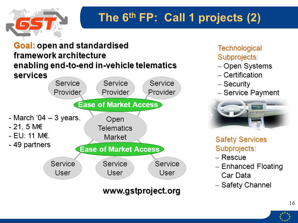 The 6th FP: Call 1 projects (2)