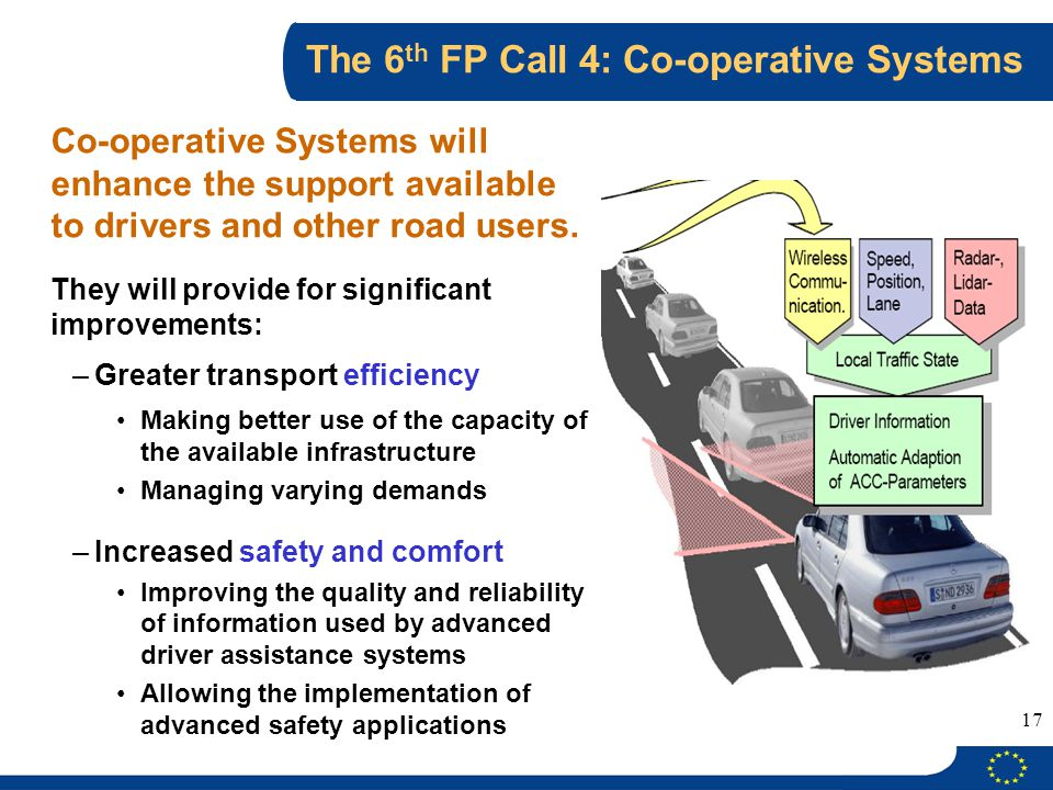 The 6th FP Call 4: Co-operative Systems