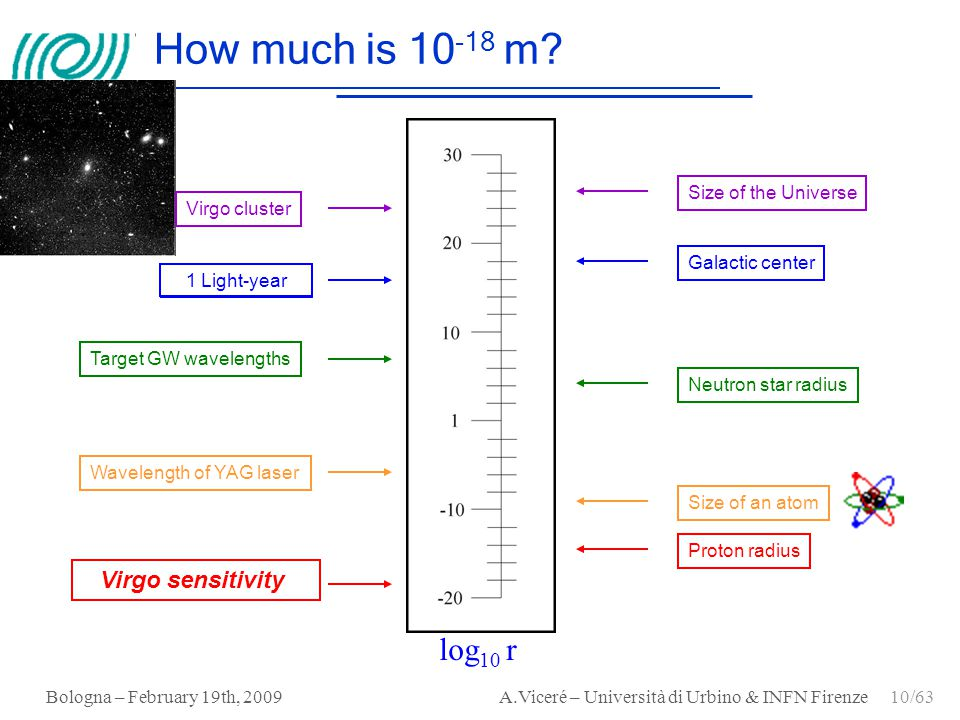 How much is 10-18 m log10 r Virgo sensitivity Size of the Universe