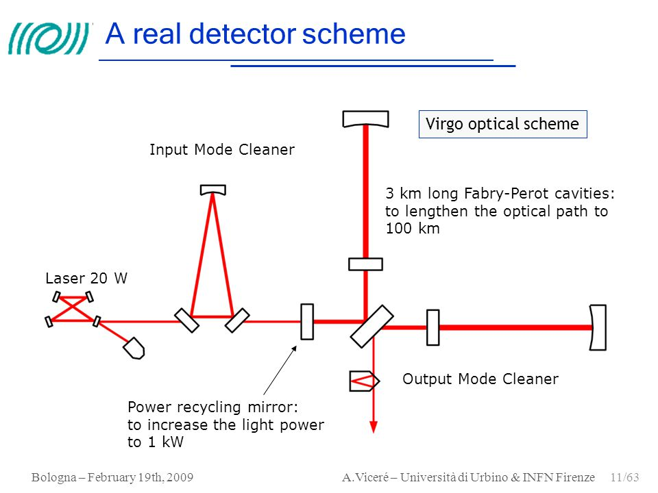 A real detector scheme Virgo optical scheme Input Mode Cleaner