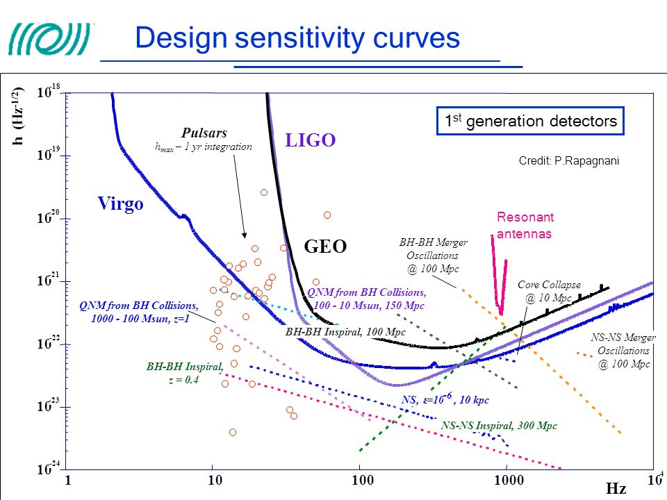 Design sensitivity curves