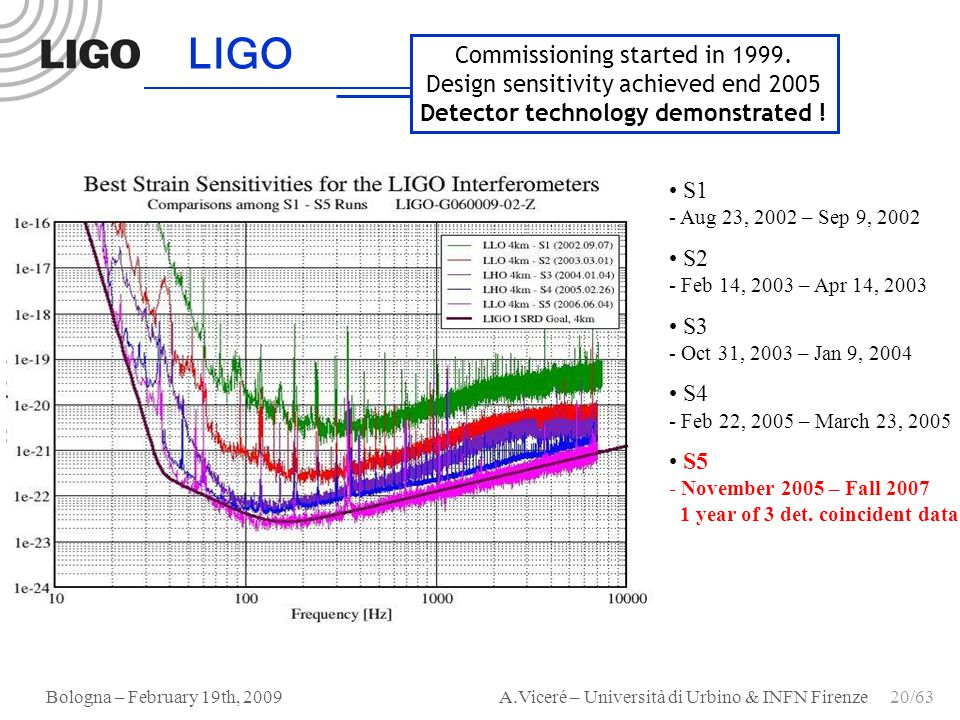 Detector technology demonstrated ! LIGO Scientific Collaboration