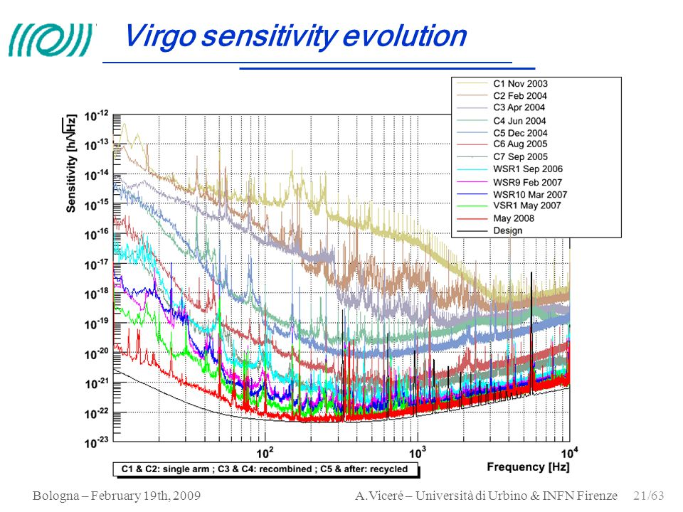 Virgo sensitivity evolution