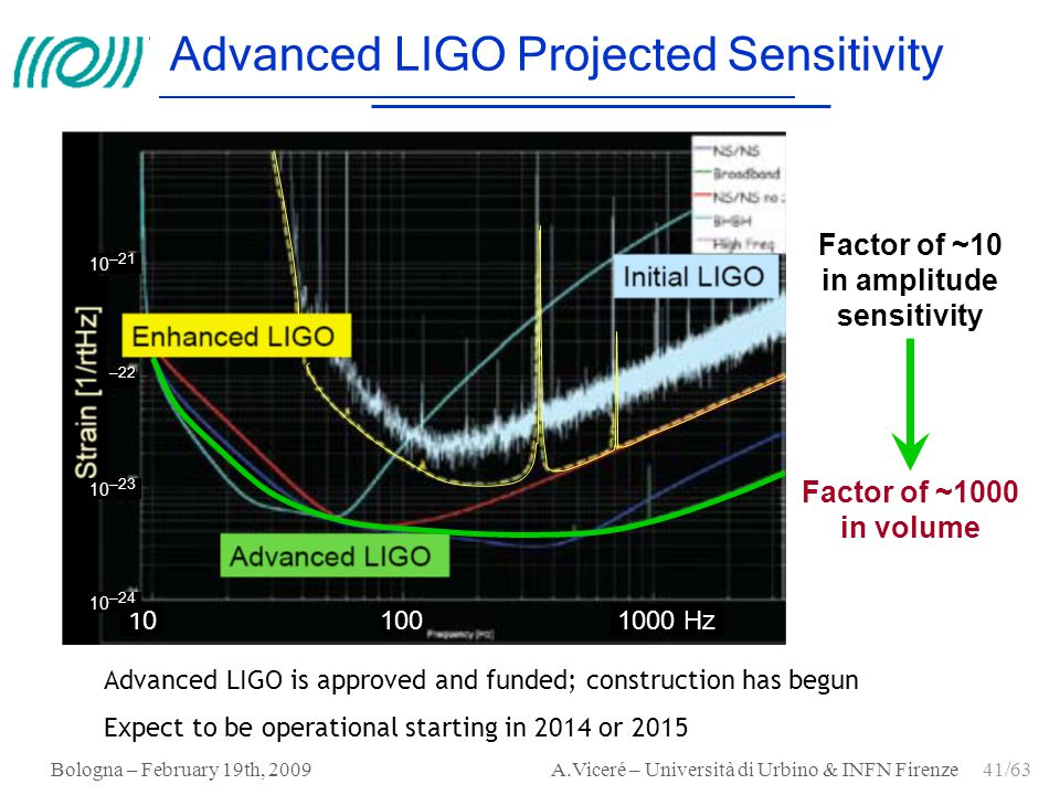 Advanced LIGO Projected Sensitivity