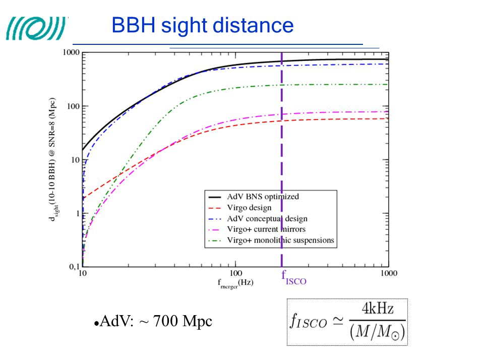 BBH sight distance AdV: ~ 700 Mpc
