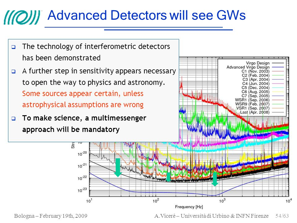 Advanced Detectors will see GWs