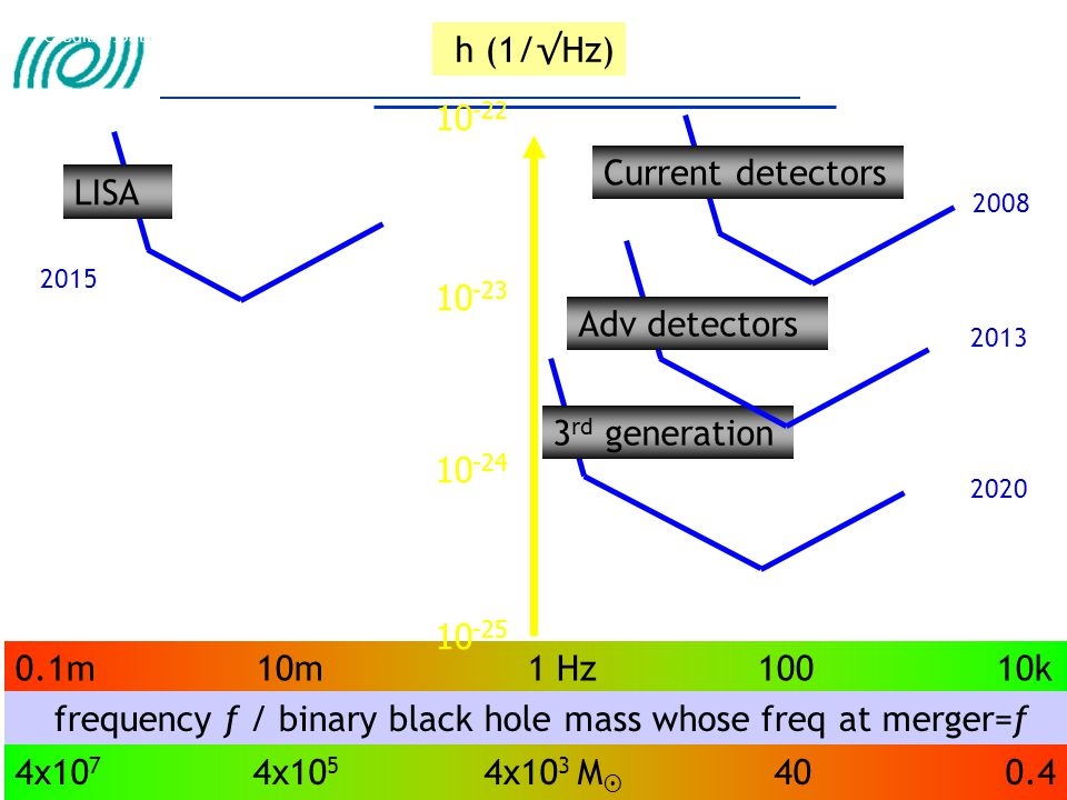 frequency f / binary black hole mass whose freq at merger=f