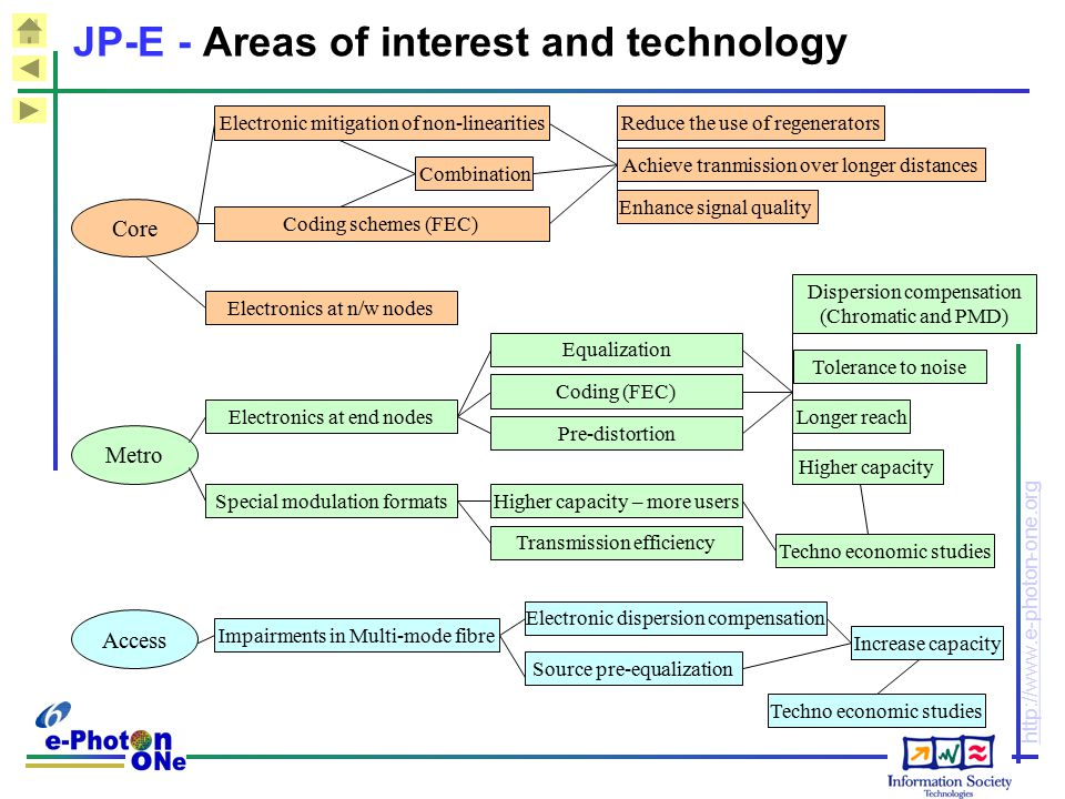 JP-E - Areas of interest and technology