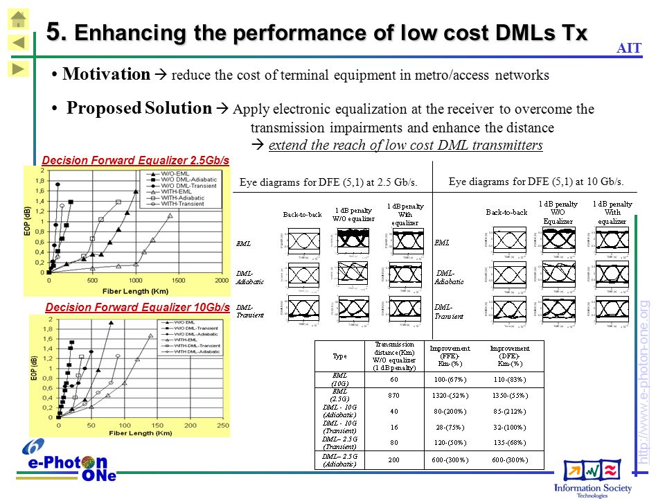 5. Enhancing the performance of low cost DMLs Tx