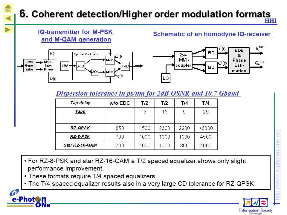 6. Coherent detection/Higher order modulation formats