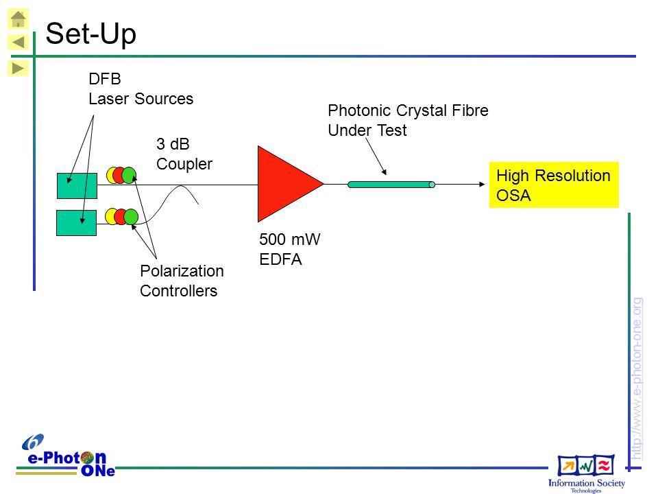 Set-Up DFB Laser Sources Photonic Crystal Fibre Under Test 3 dB