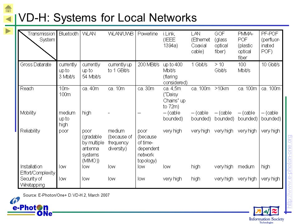 VD-H: Systems for Local Networks