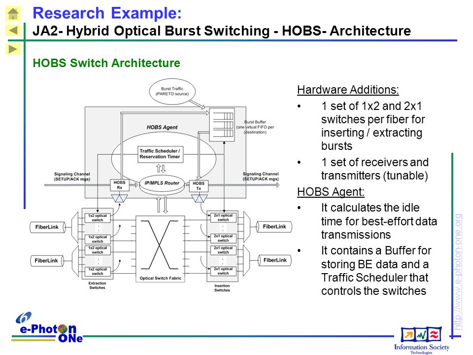 HOBS Switch Architecture