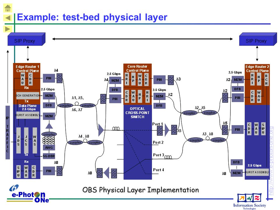 Example: test-bed physical layer