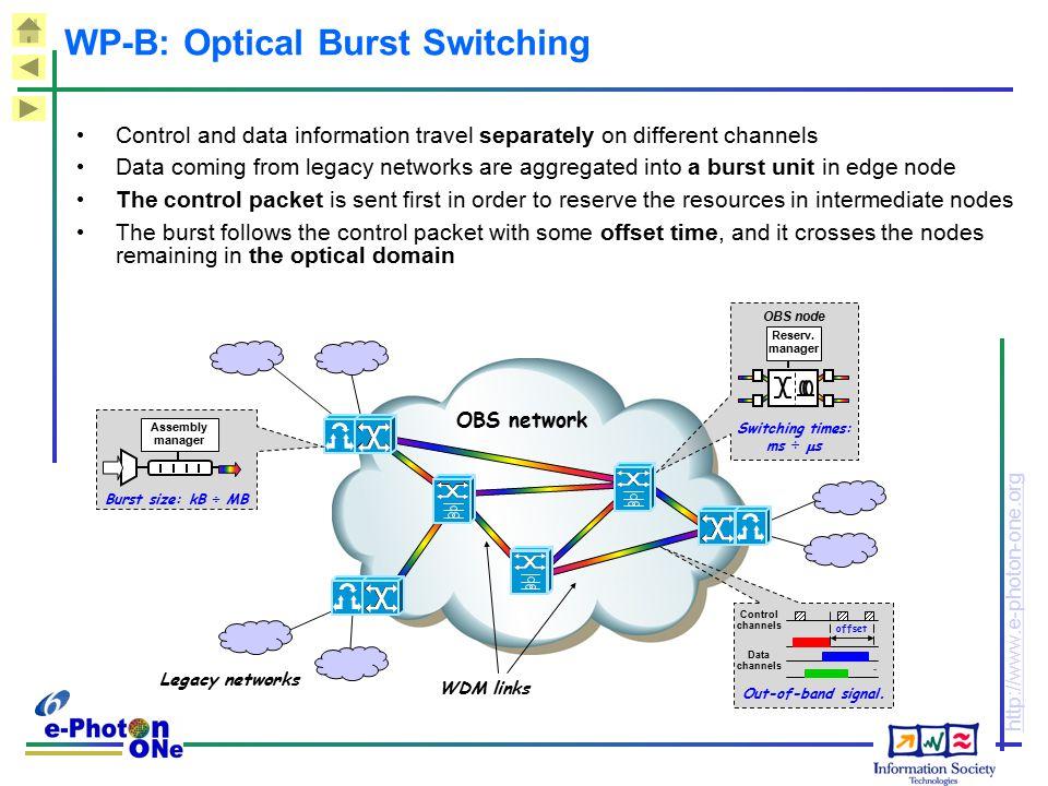 WP-B: Optical Burst Switching