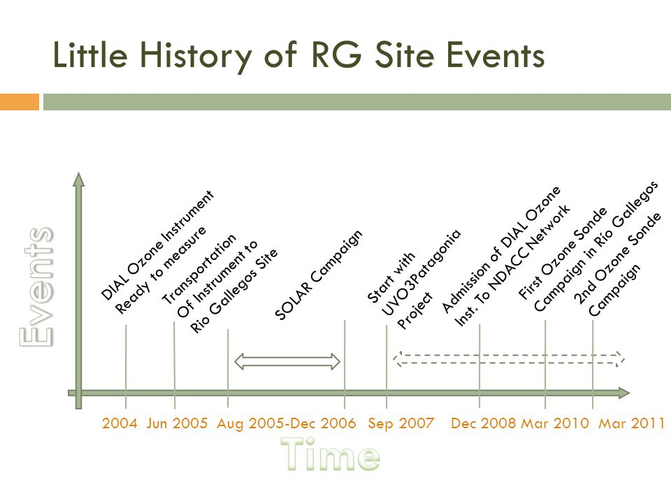 Little History of RG Site Events
