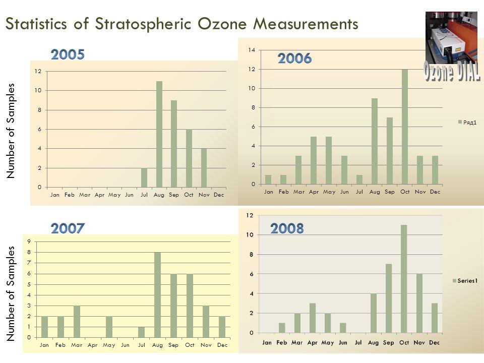 Statistics of Stratospheric Ozone Measurements
