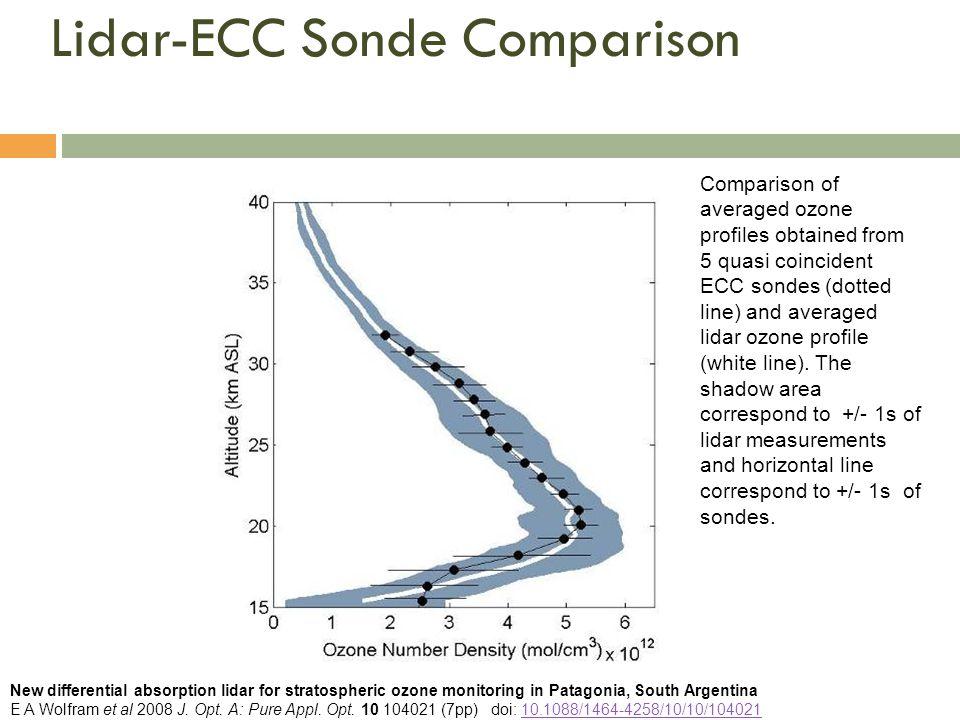Lidar-ECC Sonde Comparison