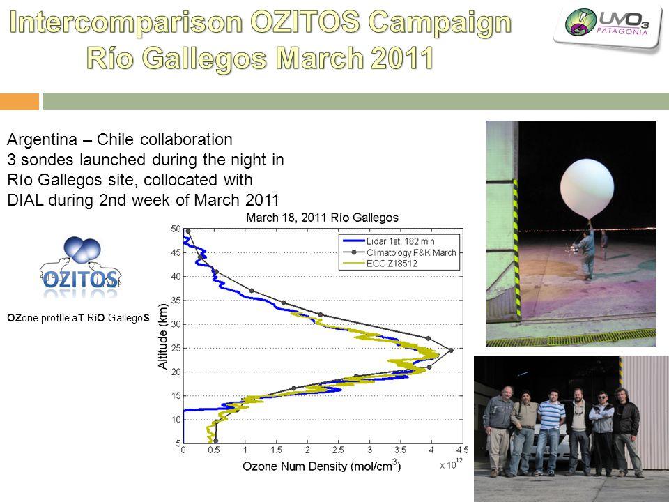 Intercomparison OZITOS Campaign
