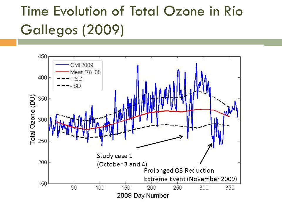Time Evolution of Total Ozone in Río Gallegos (2009)